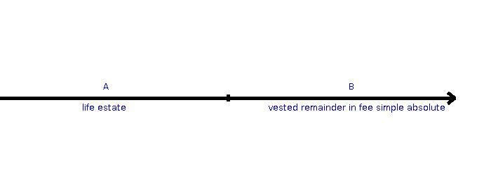 simple conveyance